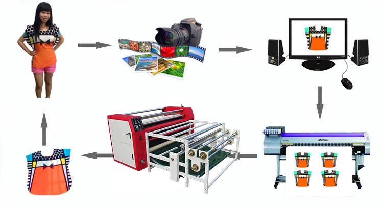 卷装布料滚筒热转印机 本产品适用于大型条幅、旗帜、无纺布、服装布料、毛巾、被单、鼠标垫等产品的升华转印,特别是成匹布料的连续转印。能够连续印花,速度快,满足客户大批量印花的需求。  卷装布料滚筒热转印机产品参数  多功能滚筒印花机产品特点 1,滚筒采用表面铁氟龙技术,硬度强、耐磨、防粘、转印效果非常好,赢得市场.